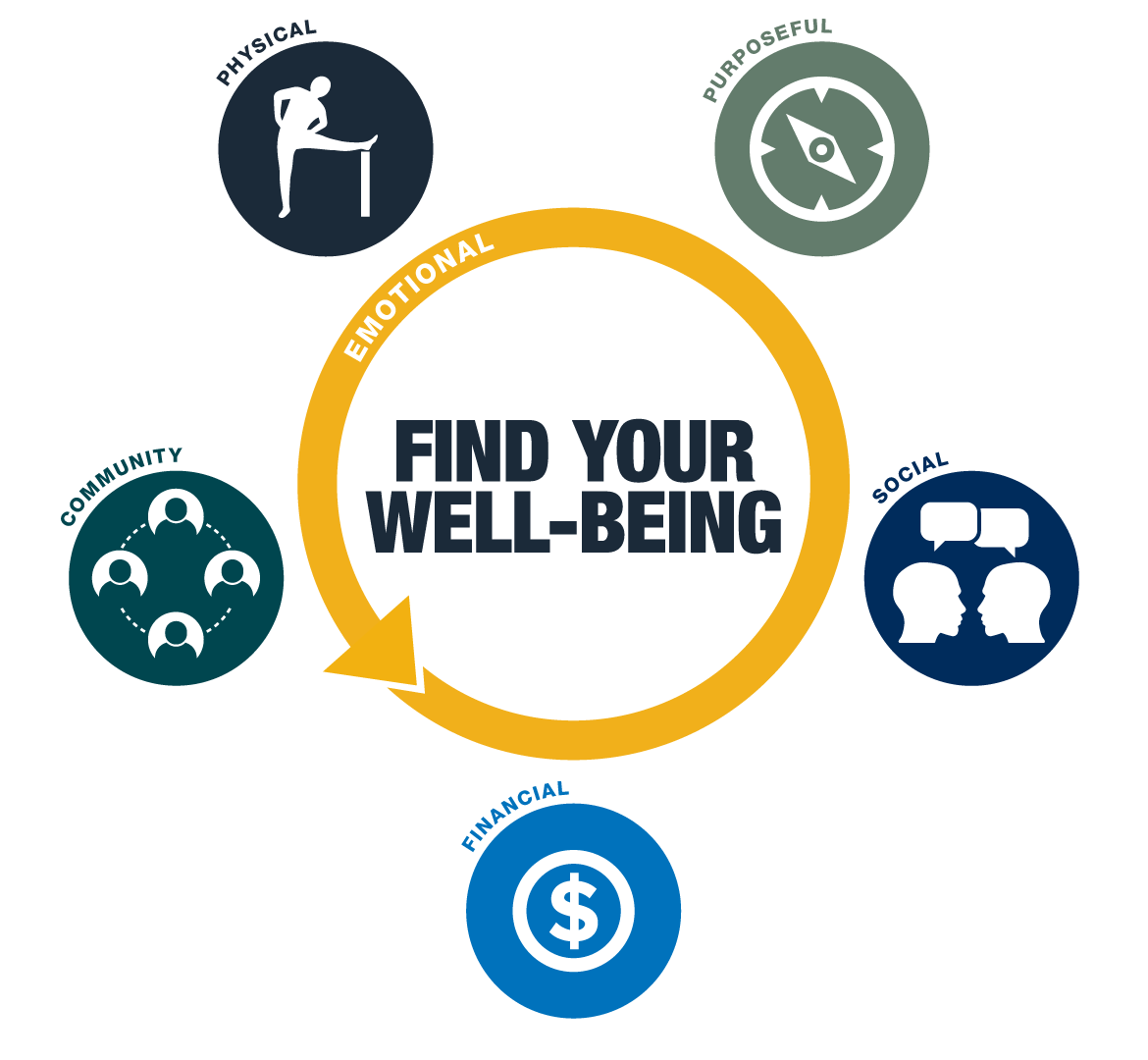 Find your well being is surrounded by five icons and their labels - Physical, Purposeful, Community, Financial, and Social.